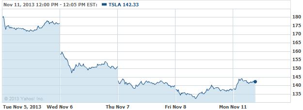 TSLA 20131111