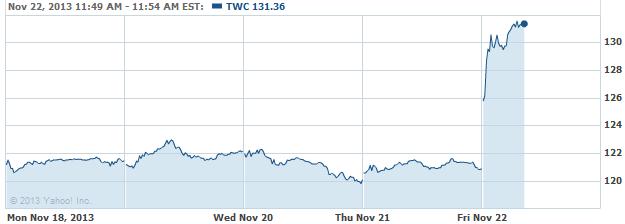 TWC 20131122