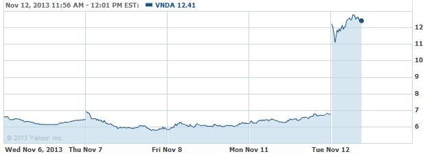 VNDA-20131112