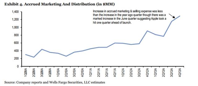 accrued marketing Wells Fargo