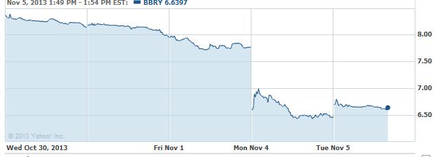 bbbry-20131105
