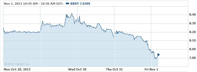 bbry-2013111