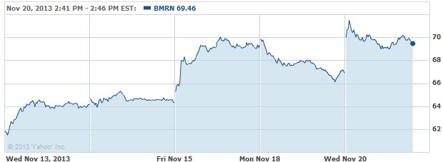 bmrn-20131120
