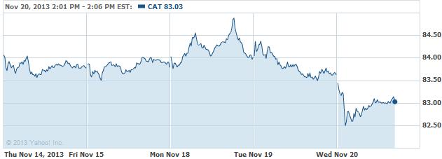 cat-20131120
