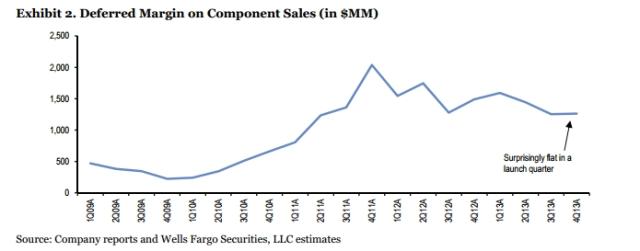 Source: Wells Fargo
