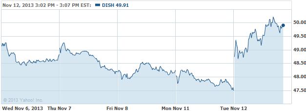 dish-20131112