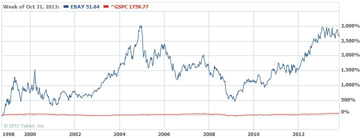 eBay Inc. Stock Chart - EBAY Interactive Chart - Yahoo! Finance