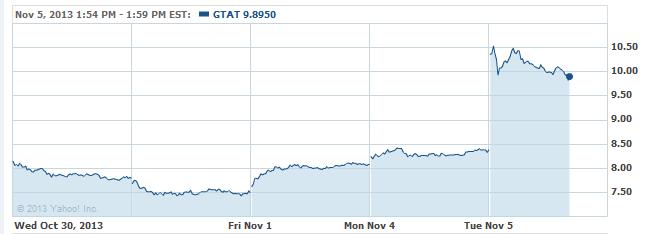gtat-20131105