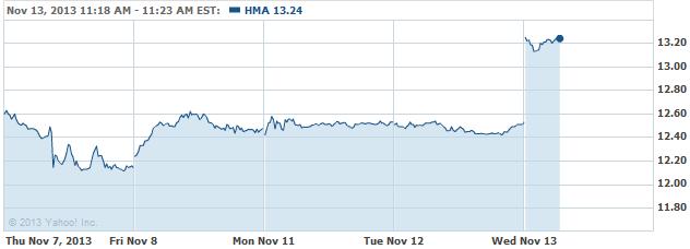hma-20131113