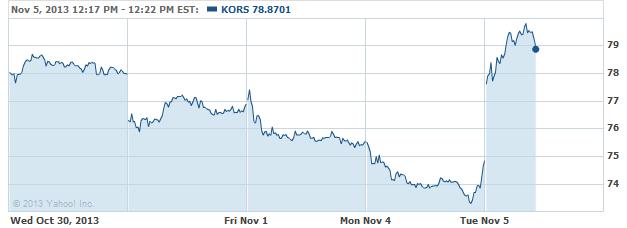 kors-20131105