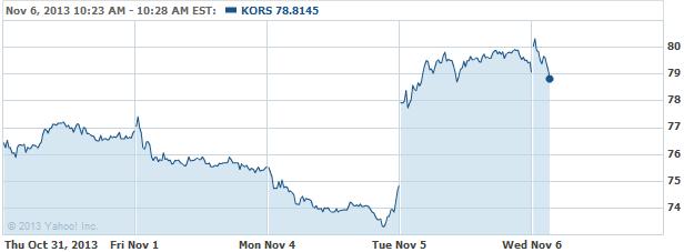 kors-20131106