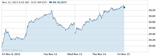 Jim Cramer: Buy Morgan Stanley, Sell Exxon Mobil, and 3 More