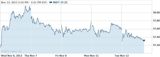 msft-20131112