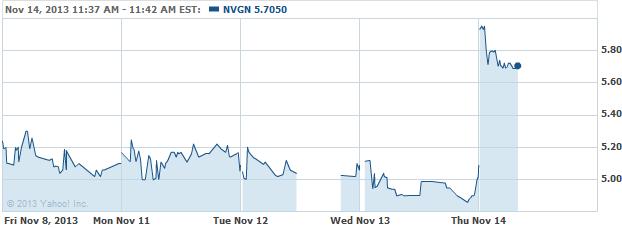 nvgn-20131114