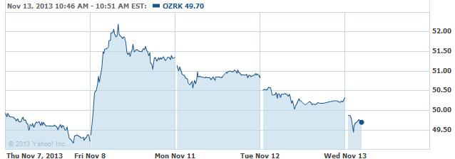 ozrk-20131113
