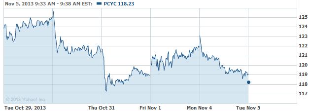 pcyc-20131105