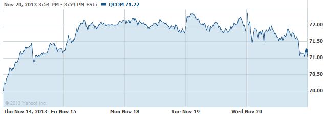 qcom-20131121