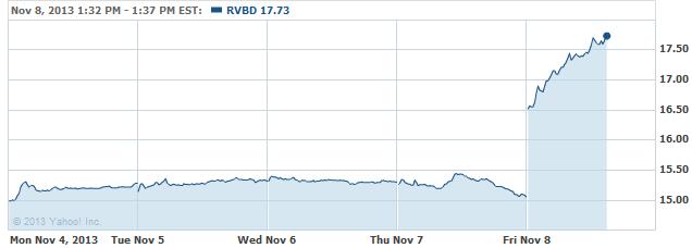 rvbd-20131108