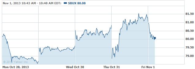 sbux-2013111