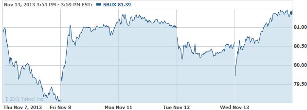sbux-20131114