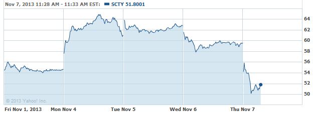 scty-20131107