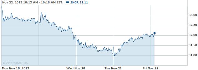 sncr-20131122