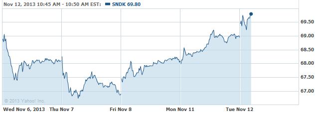 sndk-20131112