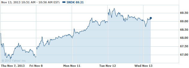sndk-20131113