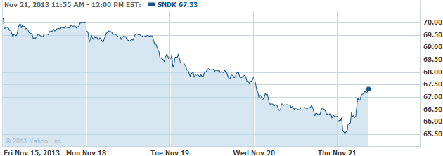 sndk-20131121