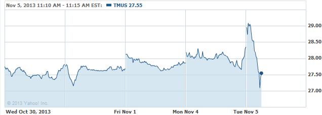 tmus-20131105
