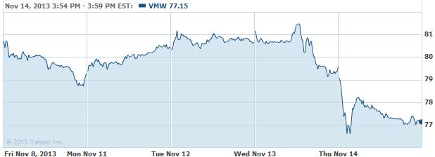 vmw-20131115
