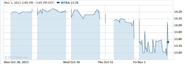 wtba-20131104
