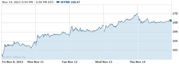 wynn-20131115