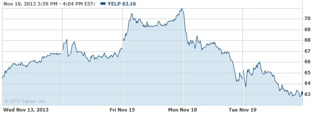 yelp-20131120