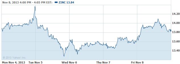 zinc-20131111