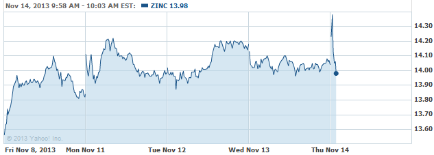 zinc-20131114
