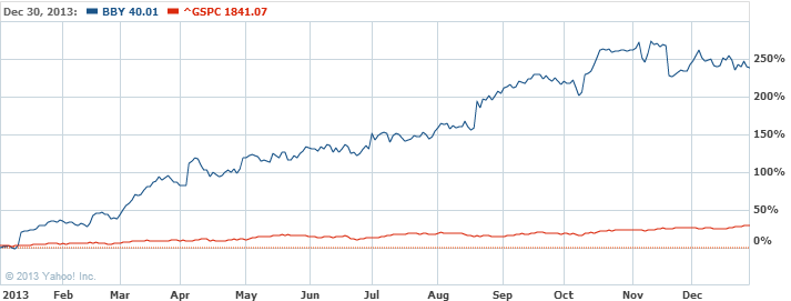 Best Buy Co.  Inc. Common Stock Stock Chart   BBY Interactive Chart   Yahoo  Finance