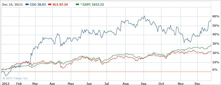 Cabot Oil   Gas Corporation Com Stock Chart   COG Interactive Chart   Yahoo  Finance