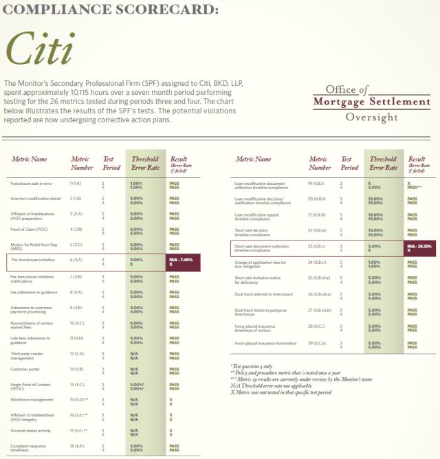 CitiCompliance