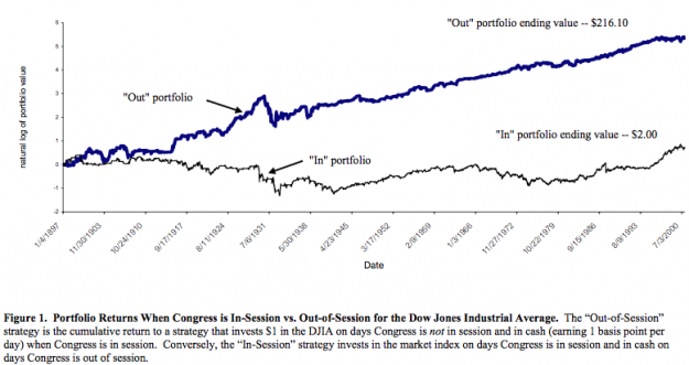 Congress and Stocks