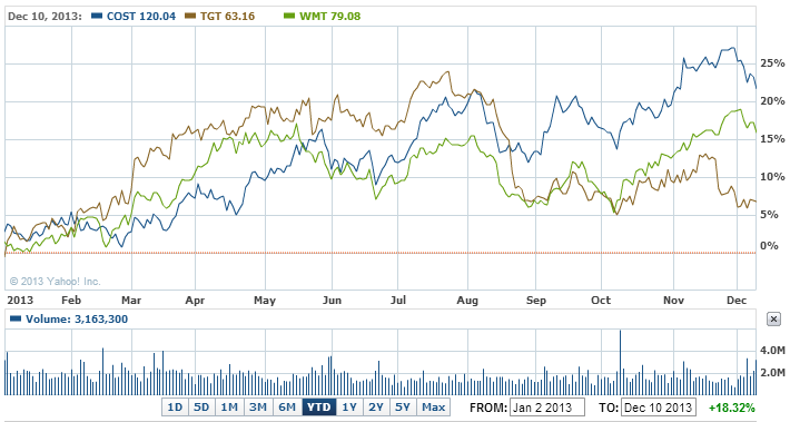 Costco Wholesale Corporation Stock Chart - COST Interactive Chart - Yahoo! Finance