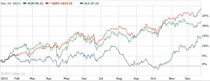 Exxon Mobil Corporation Common Stock Chart   XOM Interactive Chart   Yahoo  Finance