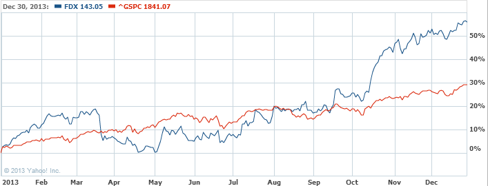 FedEx Corporation Common Stock Stock Chart   FDX Interactive Chart   Yahoo  Finance