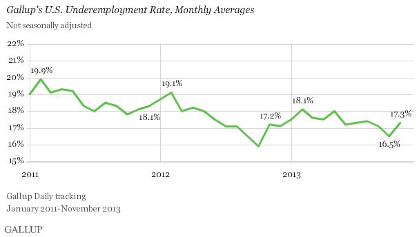 Gallup Underemployment