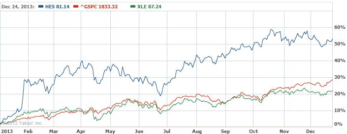 Hess Corporation Common Stock Stock Chart   HES Interactive Chart   Yahoo  Finance