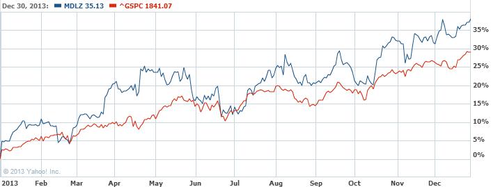 Mondelez International  Inc. Stock Chart   MDLZ Interactive Chart   Yahoo  Finance