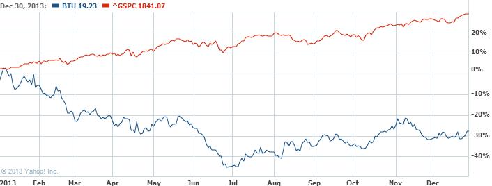 Peabody Energy Corporation Comm Stock Chart   BTU Interactive Chart   Yahoo  Finance