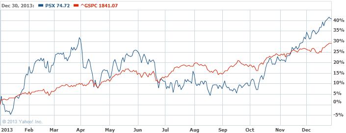 Phillips 66 Common Stock Stock Chart   PSX Interactive Chart   Yahoo  Finance