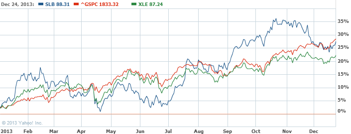 Schlumberger N.V. Common Stock Stock Chart   SLB Interactive Chart   Yahoo  Finance