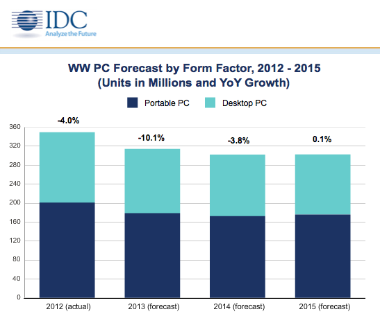 IDC PC forecasts